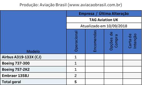 TAG Aviation, TAG Aviation UK (Reino Unido), Portal Aviação Brasil