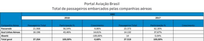 , Aeroporto de Barreiras, Portal Aviação Brasil