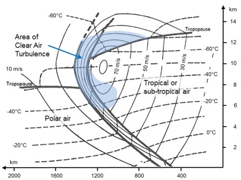 Depiction of a cell boundary, Jet Stream and Area of CAT