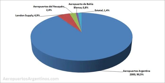 Aeropuertos Argentinos 2014 - concesiones