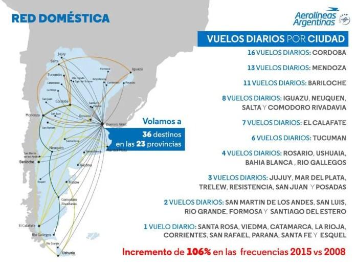 Vuelos Aerolineas Argentinas