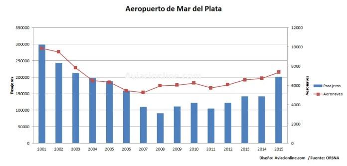 Movimiento de pasajeros y aeronaves en el aeropuerto de Mar del Plata - 2001 - 2015