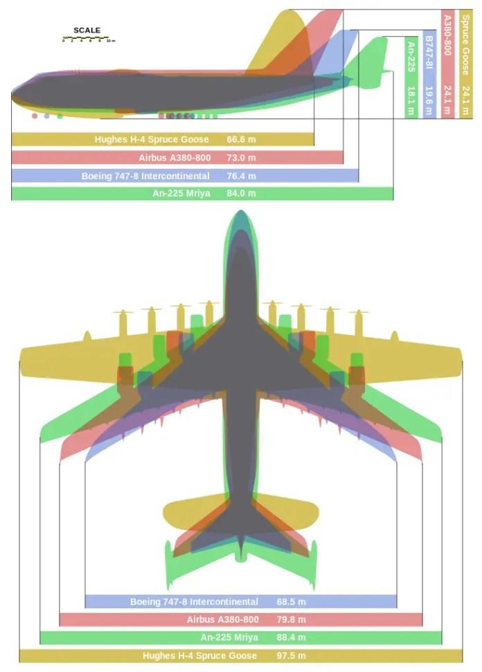 antonov-an-225-comparacion