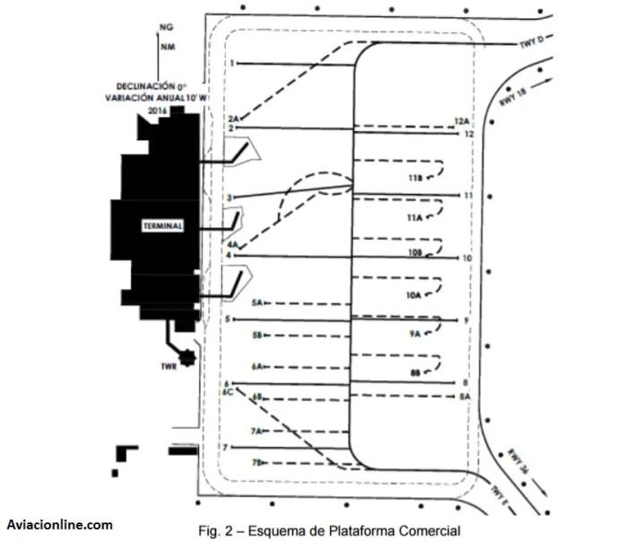 aeropuerto-de-mendoza-plataforma-posiciones