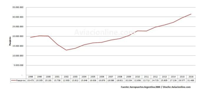 Aeropuertos Argentina 2000 - Pasajeros 1998-2016