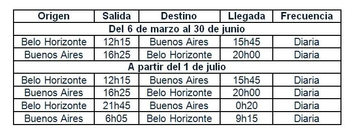 Horarios Azul Buenos Aires Belo Horizonte