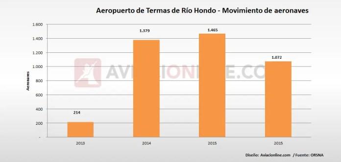 Termas de Río Hondo - aeropuerto - aeronaves 2013 2016