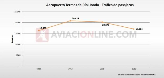 Termas de Río Hondo - aeropuerto - pasajeros 2013 2016