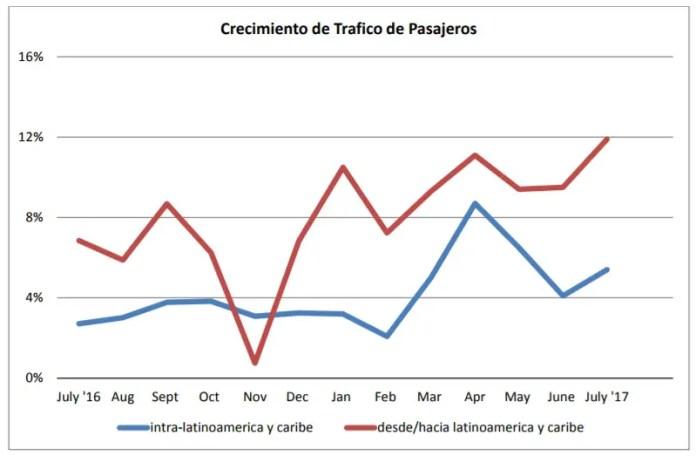 ALTA - estadísticas - julio 2016 pasajeros