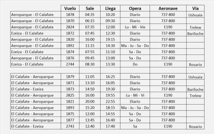 vuelos El Calafate - Buenos Aires