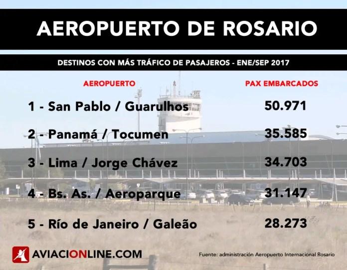 Rosario - aeropuerto - destinos trafico