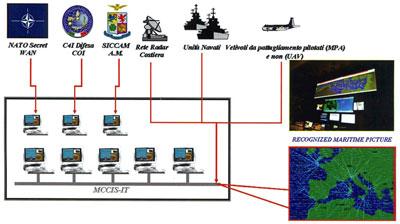 Centrale Operativa Aeronavale COAN marina militare