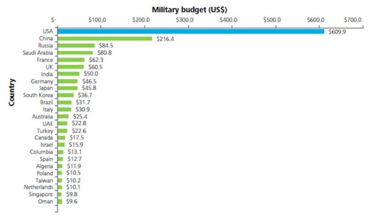 spese militari aeronautiche dei top 25 al mondo