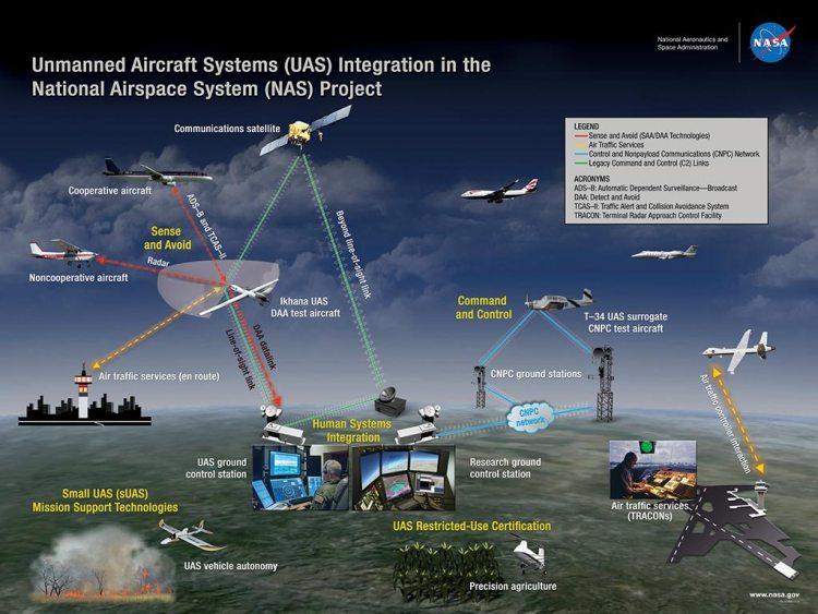 studio su integrazione dei velivoli a pilotaggio remoto nello spazio aereo usa
