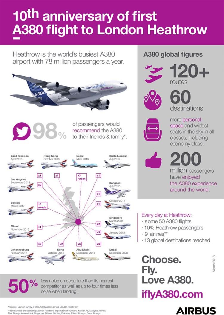 10 anniversario del primo volo dell'Airbus A380 da Londra Heathrow