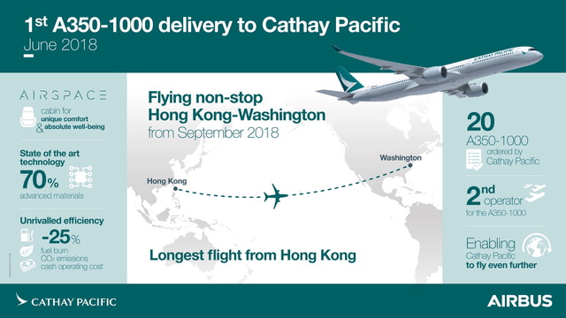 infografica consegne airbus A350-1000 a Cathay Pacifi