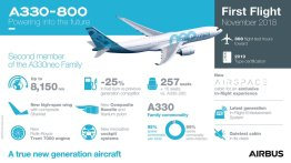inforgrafica Airbus A330-800
