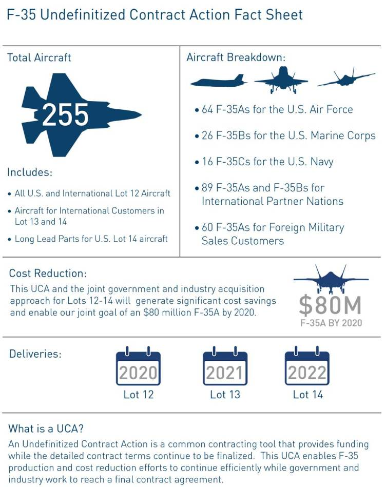 F-35 UCA Fact Sheet