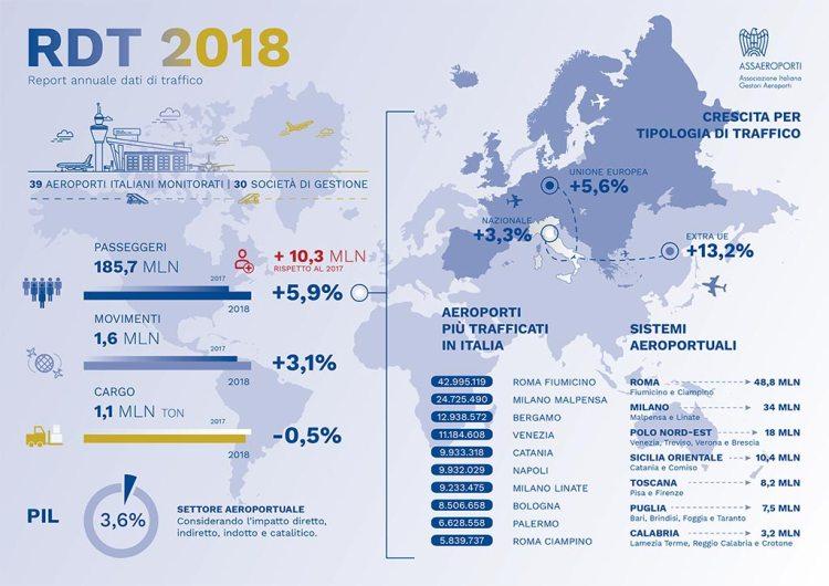 Report Dati di Traffico aeroporti italiani 2018