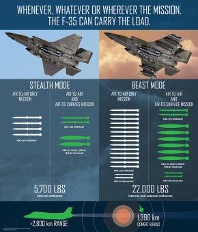 infograficaF35Beast-1