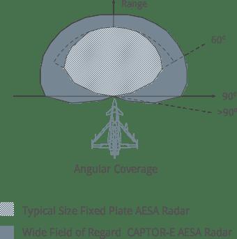 Grafica radar AESA Captor-E Scan
