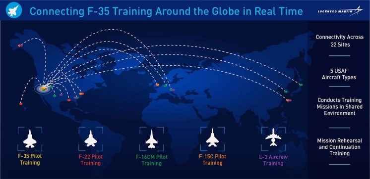 F35-Distributed-Mission-Training