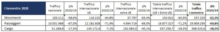traffico-italia-primo-semestre-2020