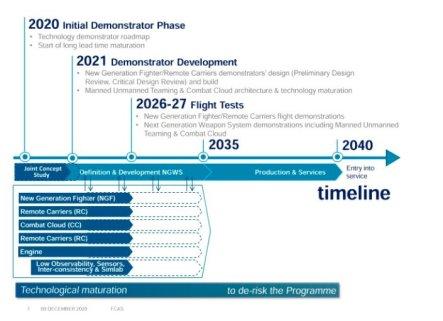 FCAS Timeline