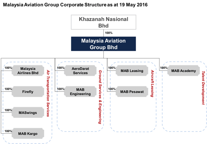 Malaysia Aviation Group Corporate Structure (Picture source: Malaysia Airlines website)