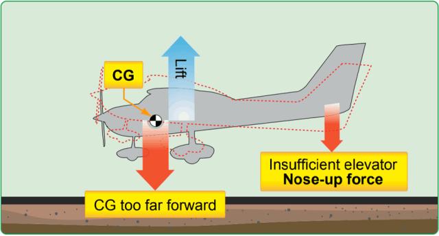 Forward CG