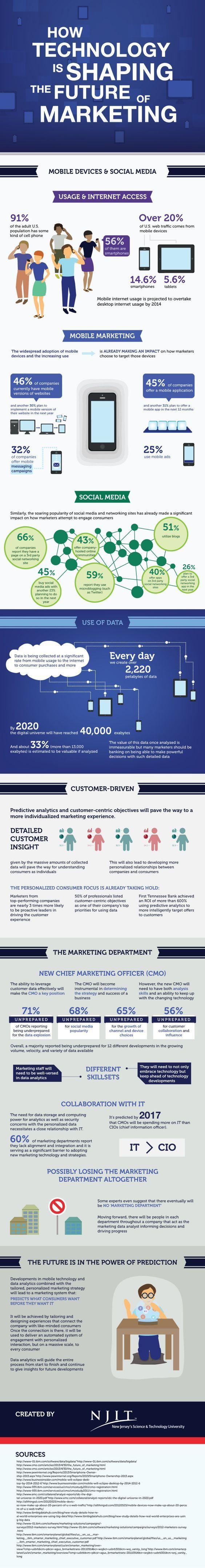 How Technolgy is Shaping the Future of Marketing - Avinash Dangeti - Digital Marketing