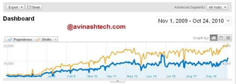 Avinashtech 1 Year Growth, Traffic and Revenue 1