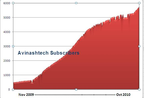 Avinashtech 1 Year Growth, Traffic and Revenue 3