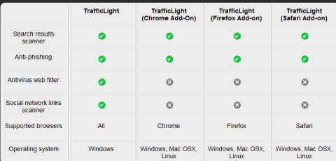 Trafficlight: Secure your browser from Viruses, Phishing and Spam Advertisements 8