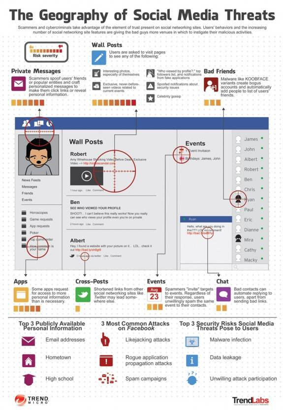 Facebook Social Media Threats [Infographic] 2