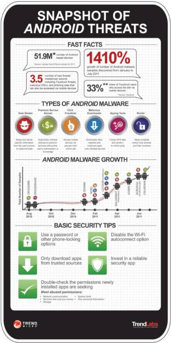 Android Malware threats and basic security tips [Infographic] 1