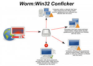 Download Free Tool for Removing Conficker Worm