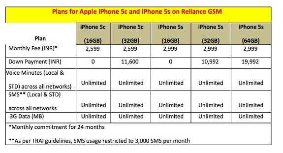 rcom-gsm-iphone5s-plan
