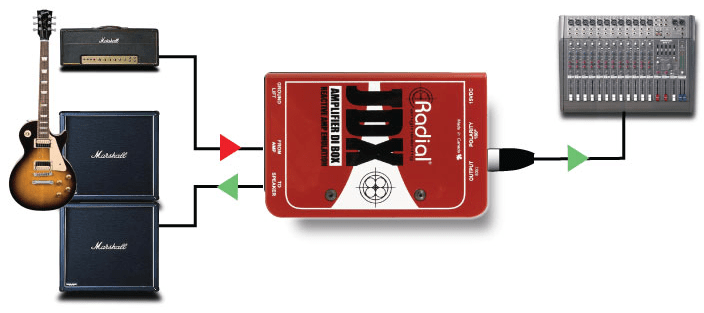 The direct box captures the sound coming from the output of the amp before continuing on to the speakers. [diagram courtesy of Radial Engineering ]