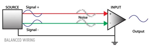 Balanced wiring uses two signal conductors plus a ground.