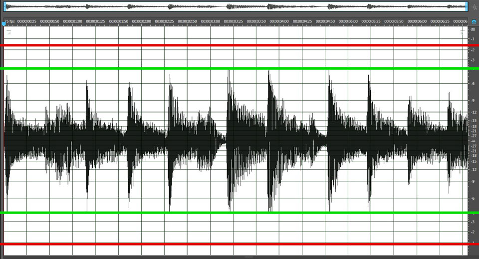 The red line shows where the original pre-compression peaks hit; the green line shows the audio after compression.