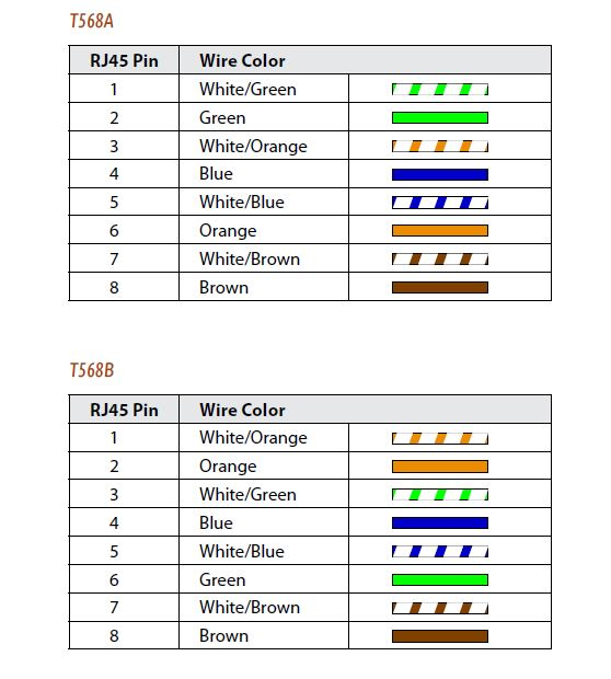 rj45 wiring diagram 100mb list of schematic circuit diagram \u2022 rj45 ethernet cable wiring diagram cat 5 cable pinout aviom blog rh aviom com