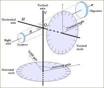 Théodolite Schéma de fonctionnement