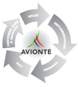 The Avionte Client Experience