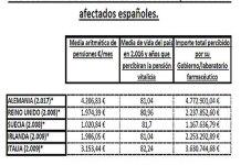 Resultado de búsqueda Grunenthal 56 euros al mes para los afectados de talidomida españoles