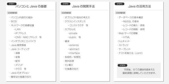 アビバプロのJavaプログラミング講座の内容