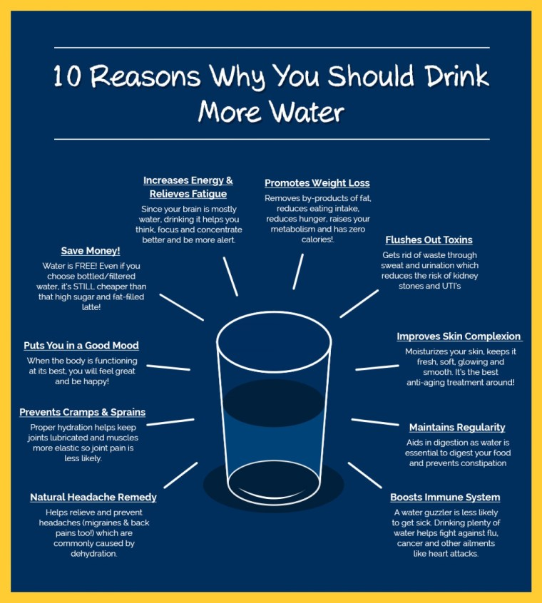 10-life-changing-reasons-to-drink-more-water_5548693d7f549_w1500