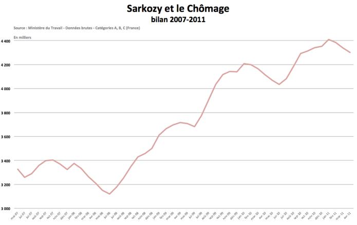 Chômage et Sarkozy : le bilan