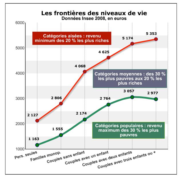 niveau de vie des français et classes moyennes