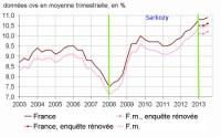 Chômage Sarkozy Hollande : évolution des courbes de 2007 à 2013